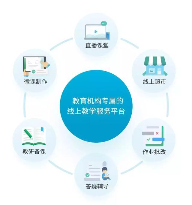 新东方&好未来财报解密:在线教育即将爆发!